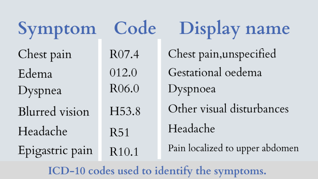 ICD 10 Code Table for Chest Pain By Daily Medicos