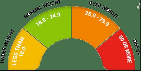 BMI Calculator 3 - Daily Medicos