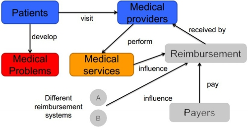 What is an EOR in Medical Billing? [Easiest EOR Guide] 2 - Daily Medicos