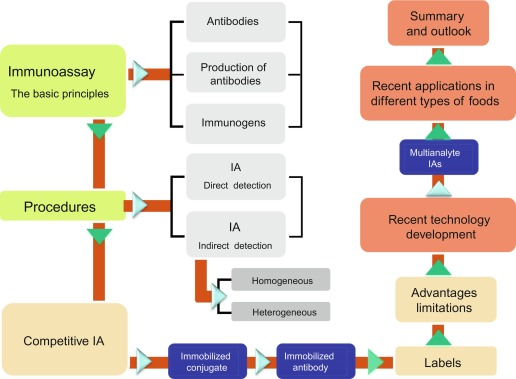 A Brief Overview of Immunoassay [Principles of Immunoassay, Types & Applications] 5 - Daily Medicos