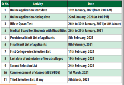 UHS For Punjab Aggregate Calculator 12 - Daily Medicos